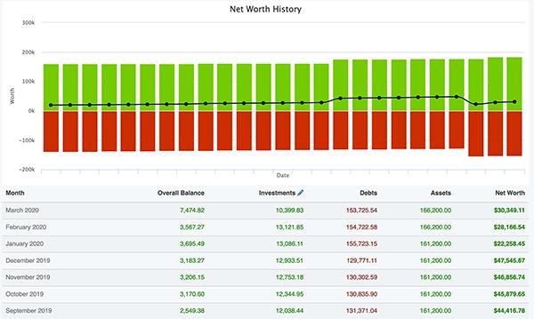 Net Worth History Reports - Report